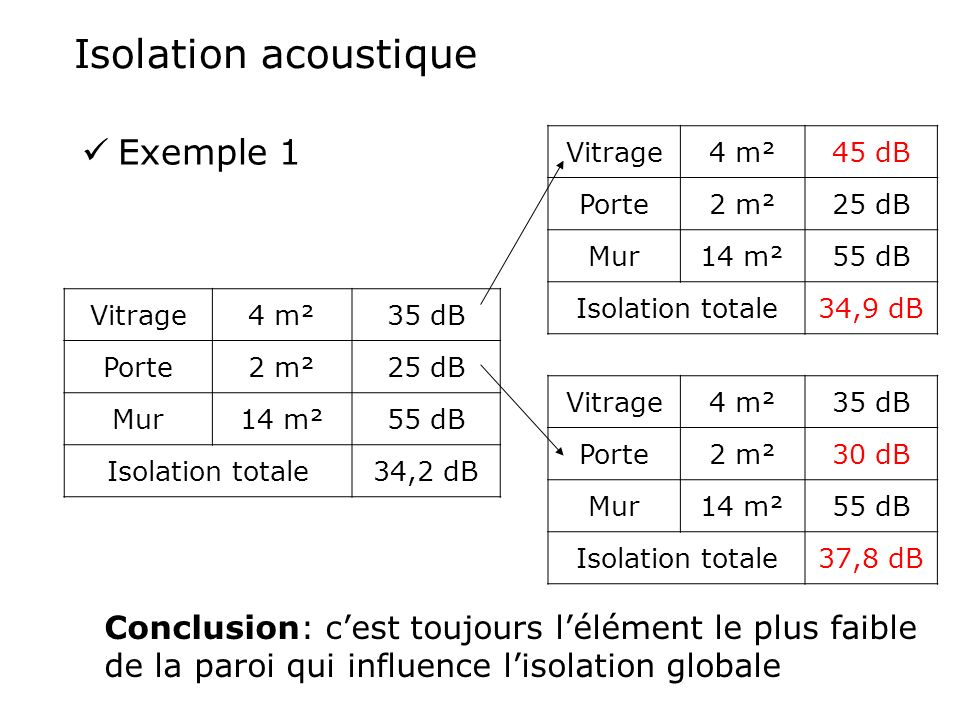 Isolation acoustique Exemple 1