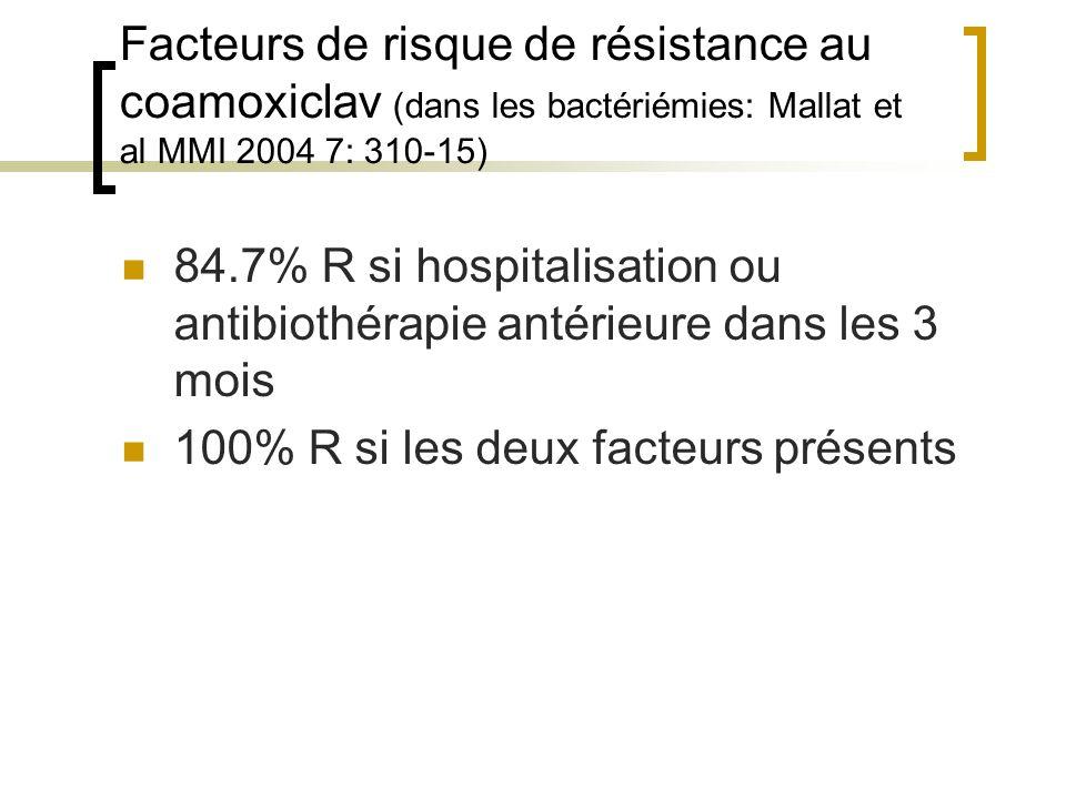 Facteurs de risque de résistance au coamoxiclav (dans les bactériémies: Mallat et al MMI 2004 7: 310-15)