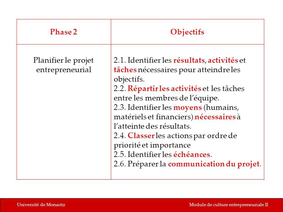 2.4. Classer les actions par ordre de priorité et importance
