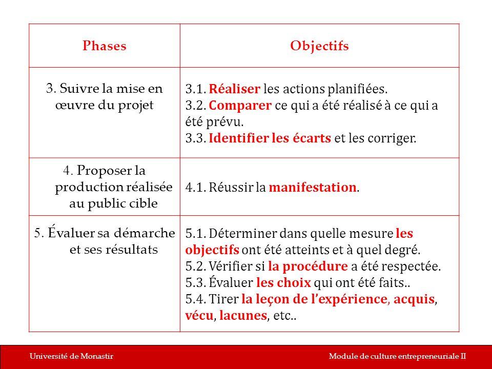 3.1. Réaliser les actions planifiées.