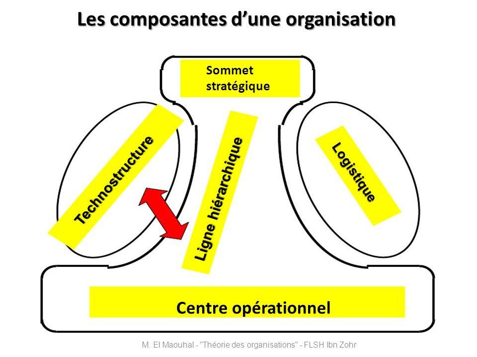 Les composantes d'une organisation