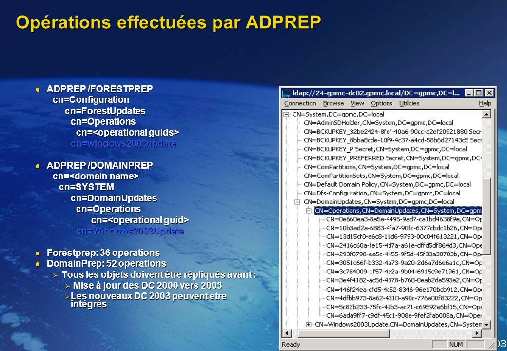 Opérations effectuées par ADPREP