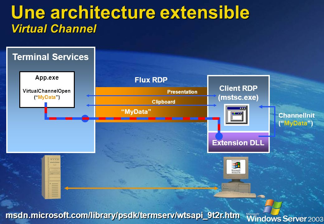 Une architecture extensible Virtual Channel