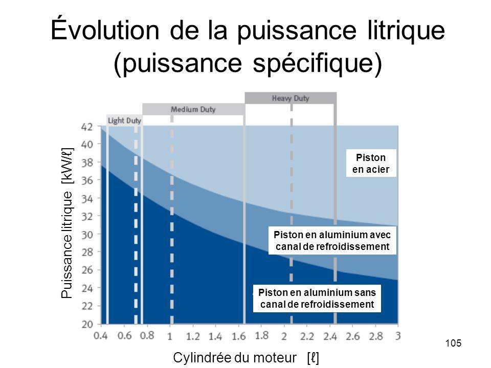 Évolution de la puissance litrique (puissance spécifique)