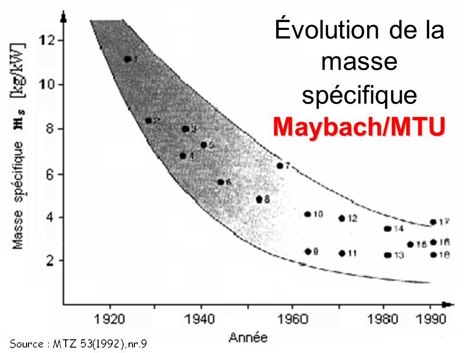 Évolution de la masse spécifique Maybach/MTU