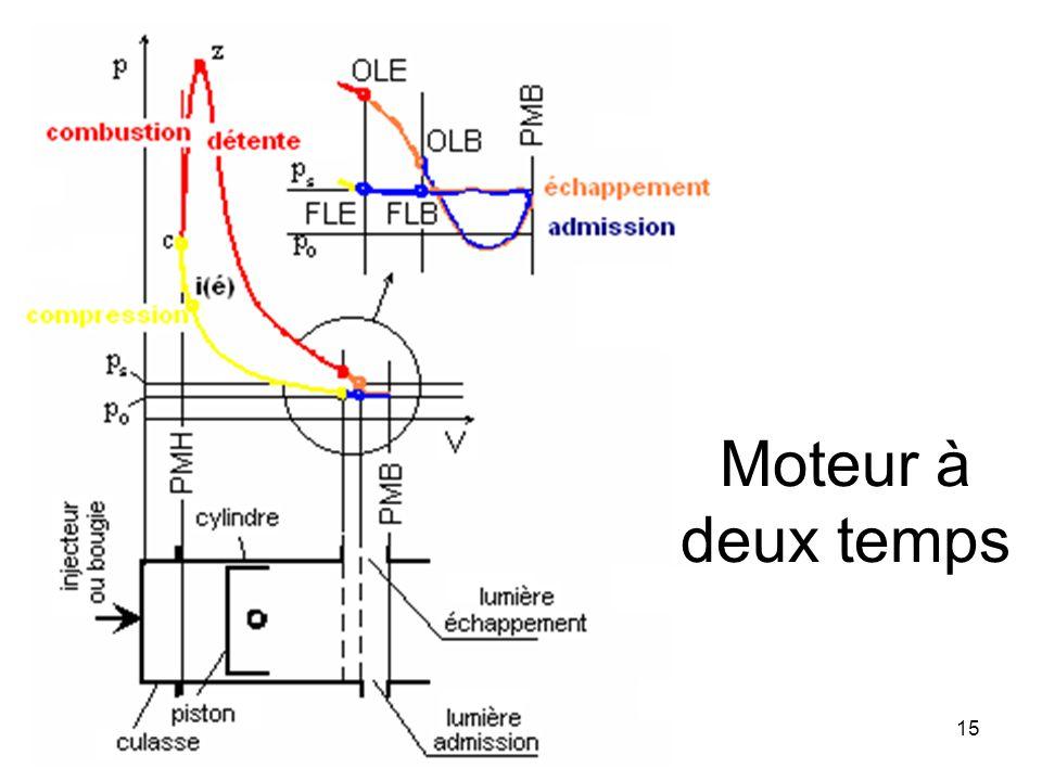 Moteur à deux temps Marcel Ginu POPA Machines thermiques
