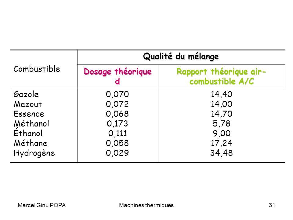 Rapport théorique air-combustible A/C