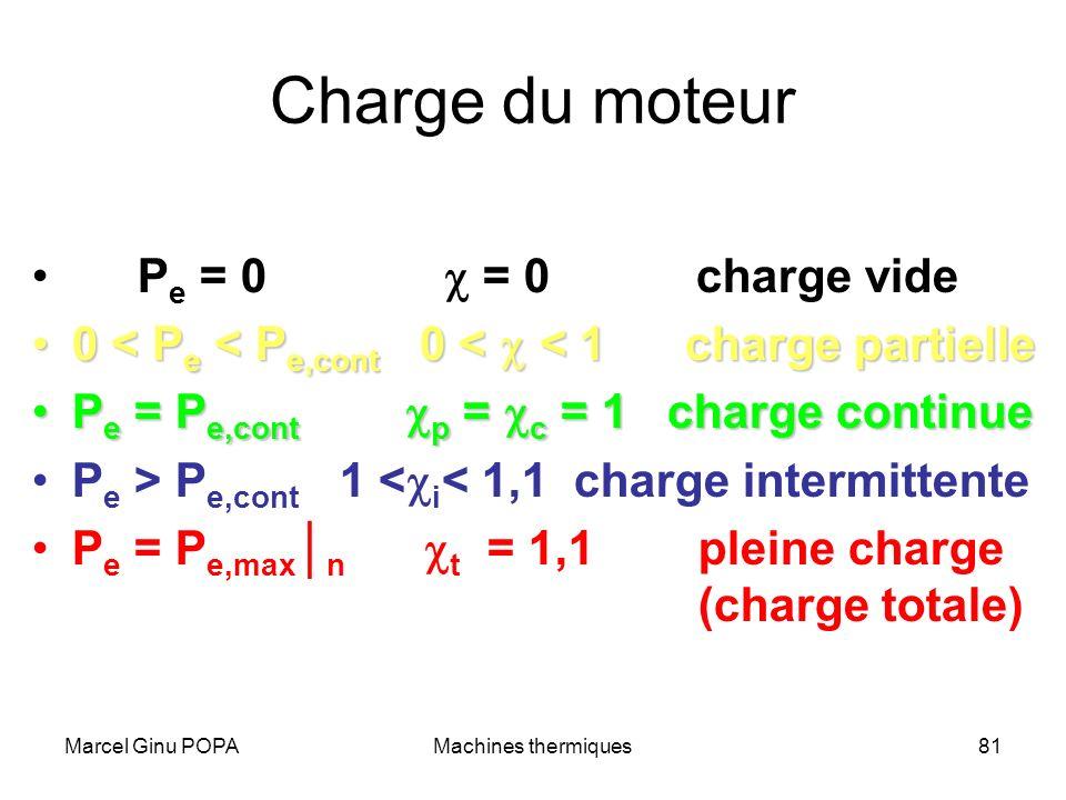 Charge du moteur Pe = 0 c = 0 charge vide