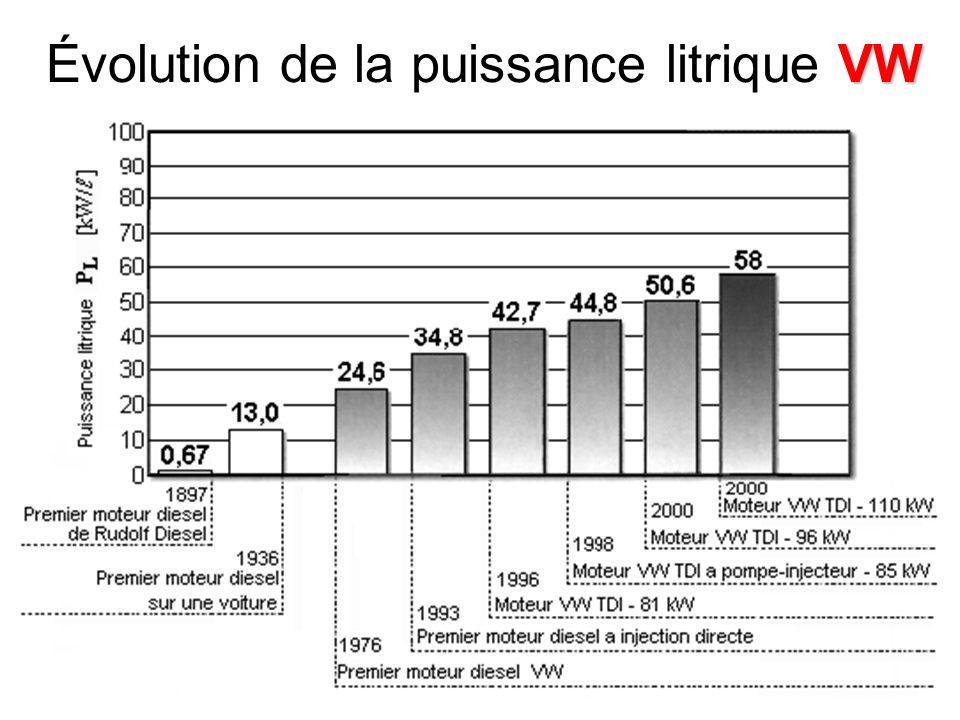 Évolution de la puissance litrique VW
