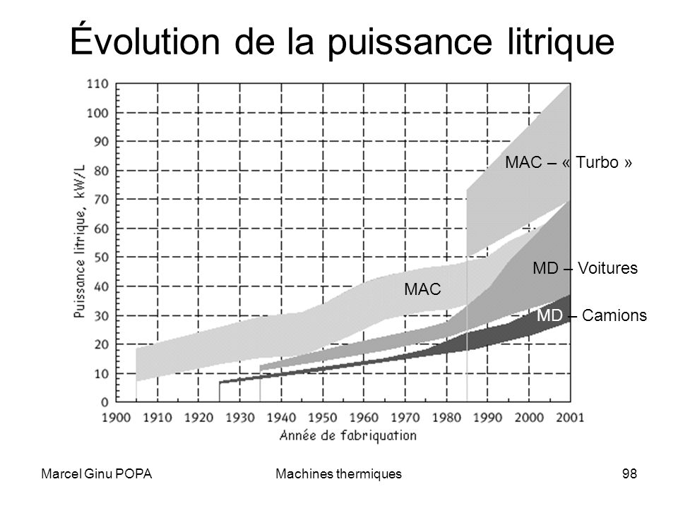 Évolution de la puissance litrique