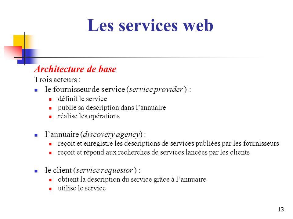 Les services web Architecture de base Trois acteurs :