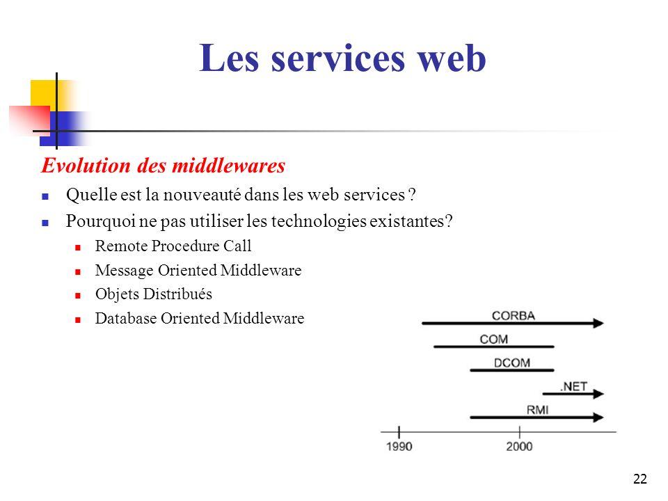 Les services web Evolution des middlewares