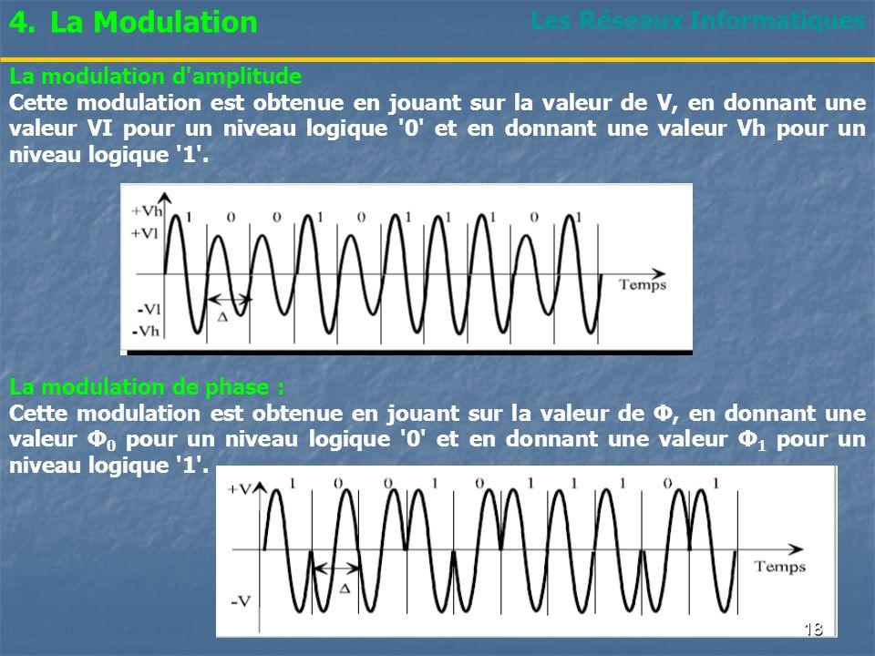 La Modulation Les Réseaux Informatiques La modulation d amplitude