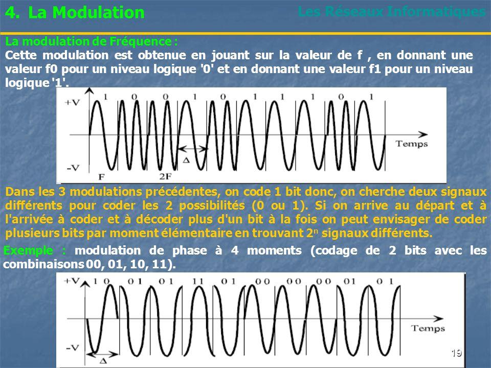 La Modulation Les Réseaux Informatiques La modulation de Fréquence :