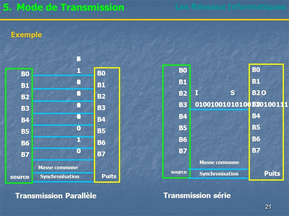 Mode de Transmission Les Réseaux Informatiques Exemple