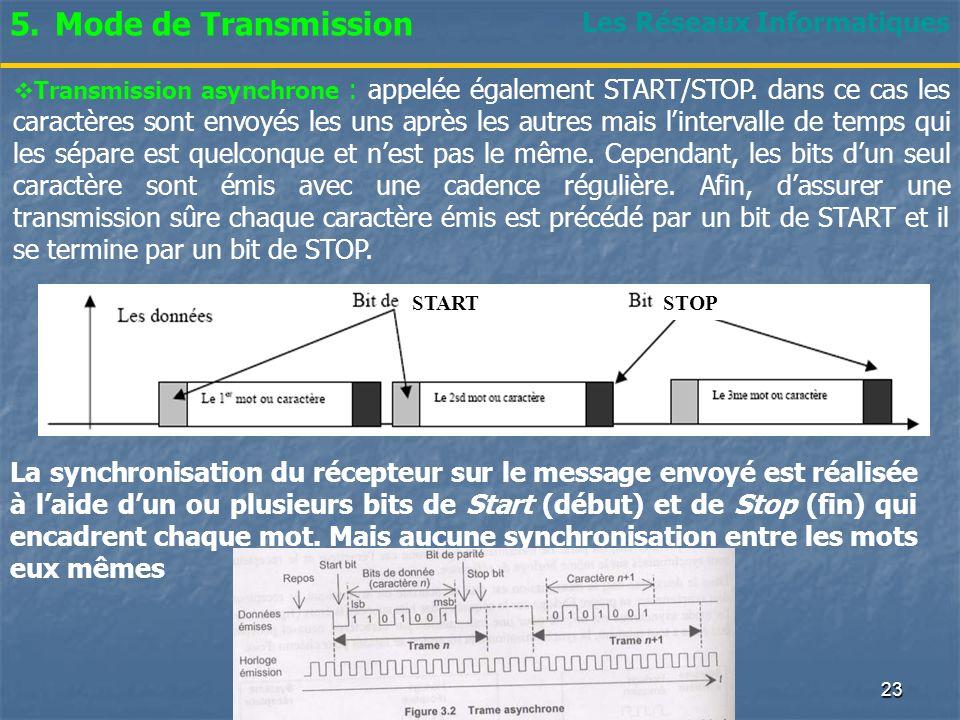 Mode de Transmission Les Réseaux Informatiques
