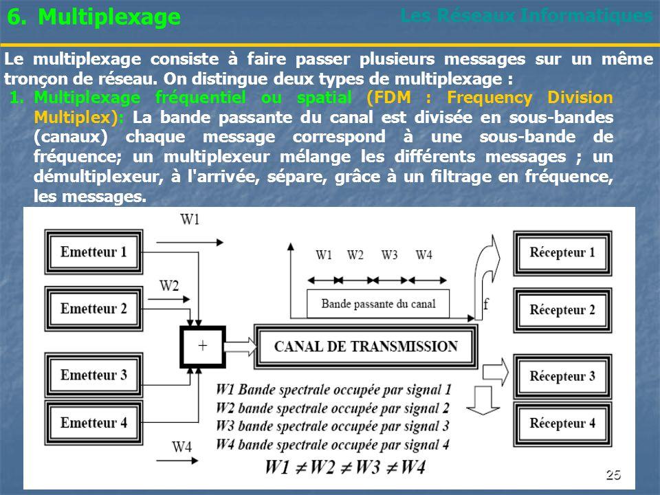 Multiplexage Les Réseaux Informatiques