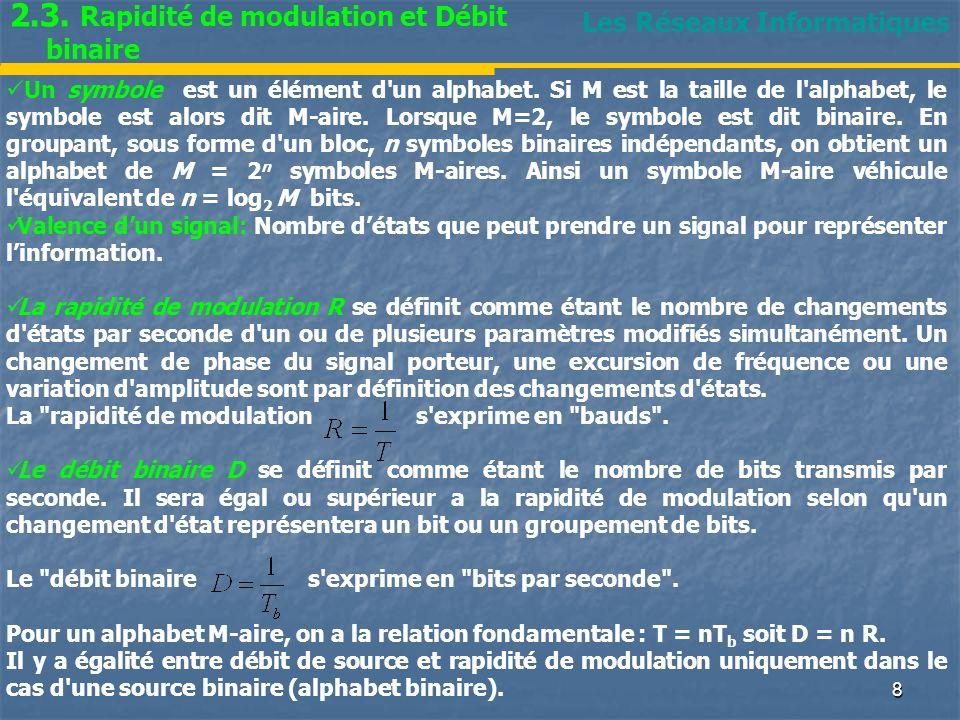2.3. Rapidité de modulation et Débit binaire
