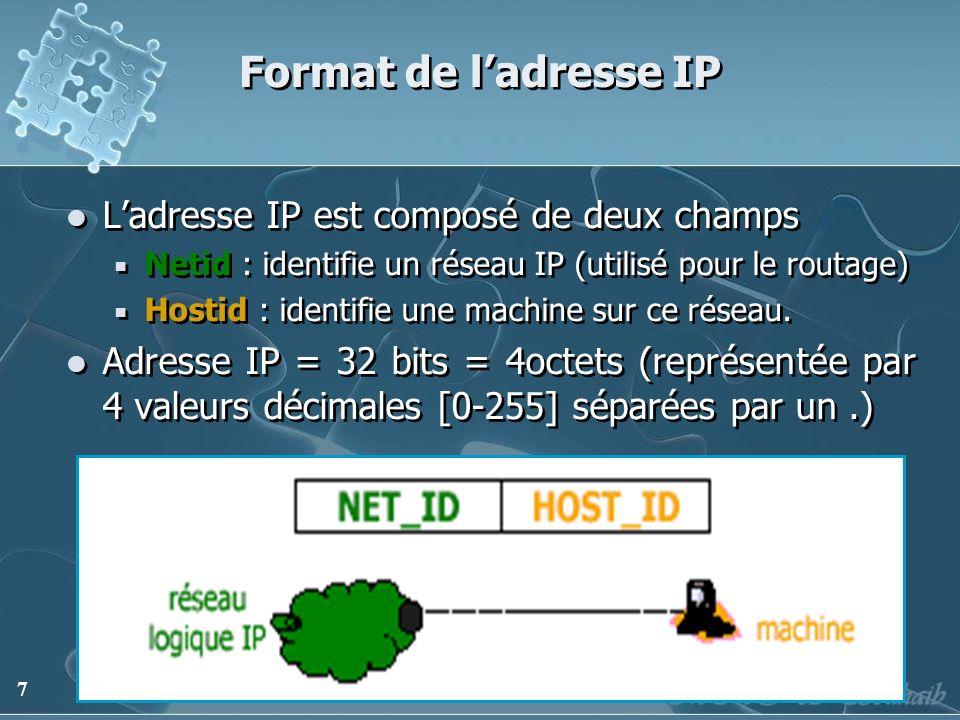 Format de l'adresse IP L'adresse IP est composé de deux champs