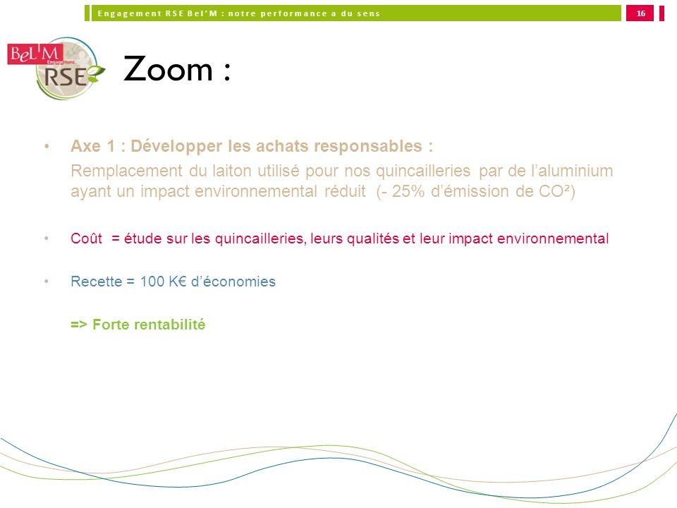 Zoom : Axe 1 : Développer les achats responsables :