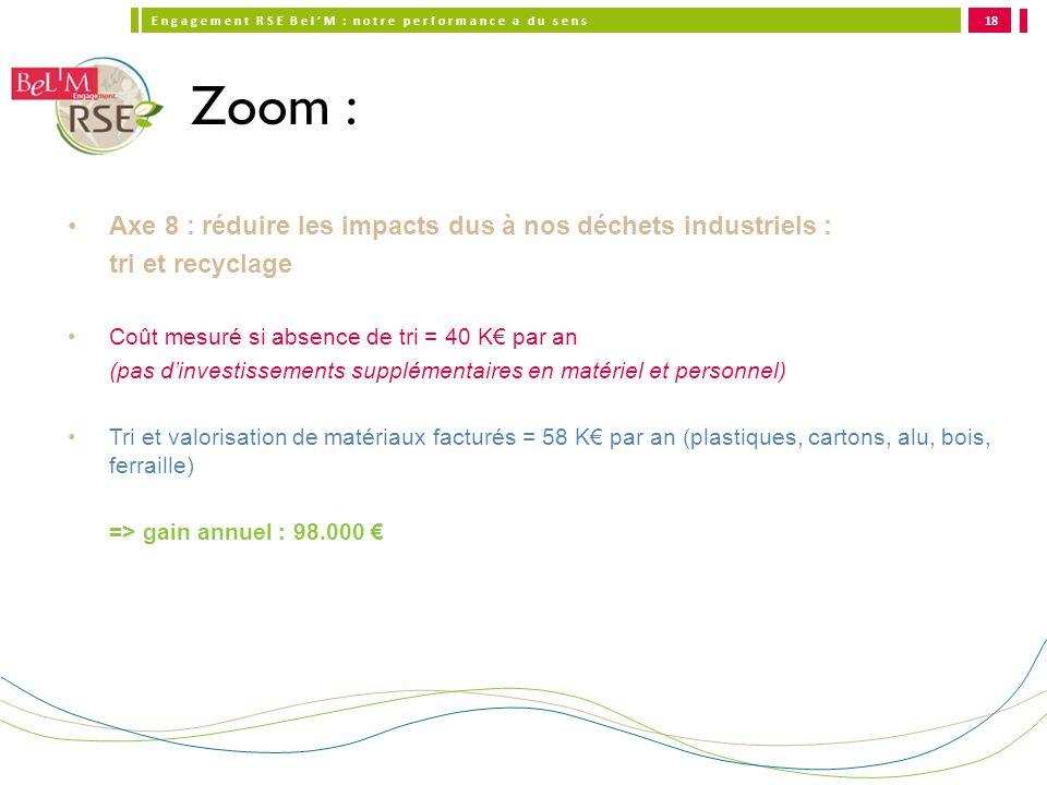 Zoom : Axe 8 : réduire les impacts dus à nos déchets industriels :