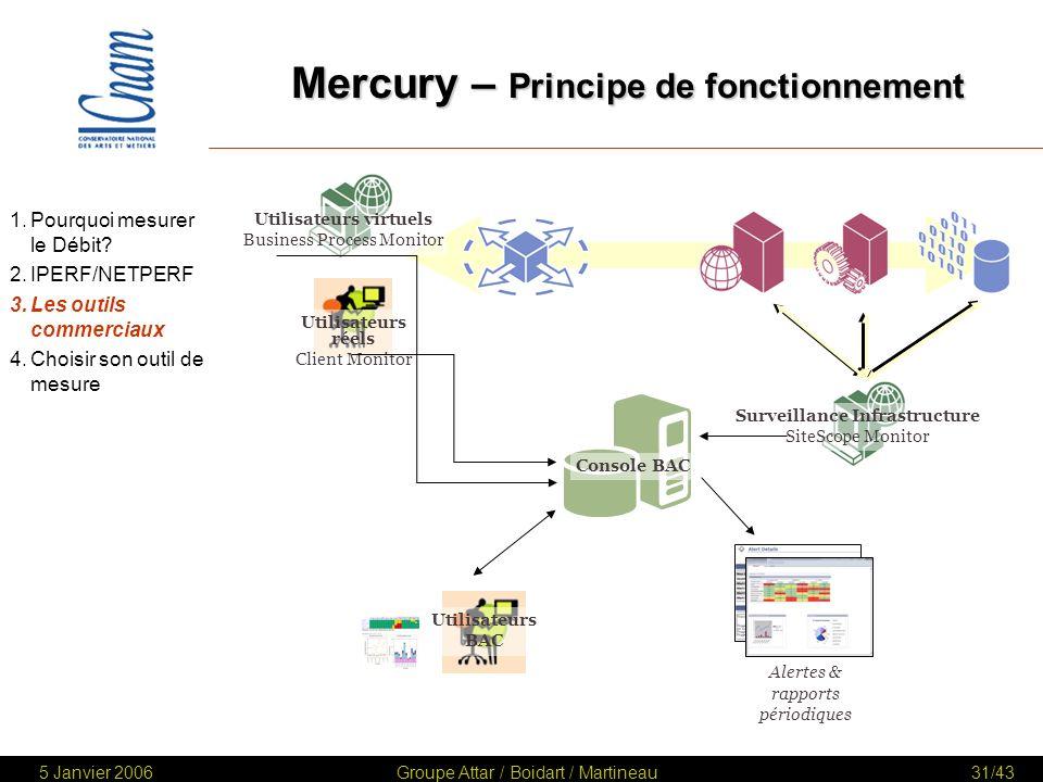 Mercury – Principe de fonctionnement