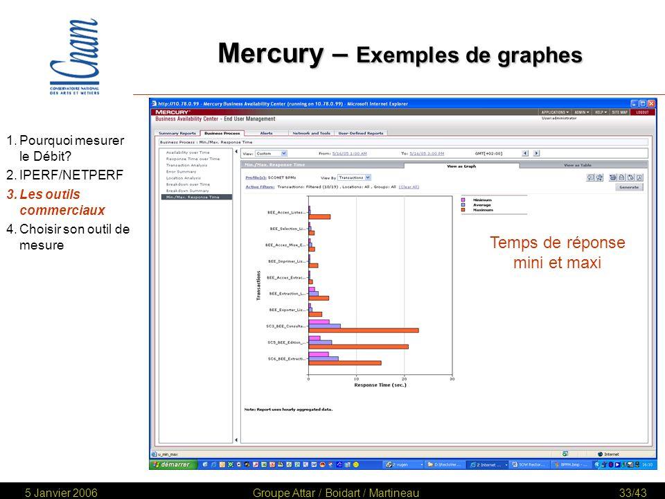 Mercury – Exemples de graphes