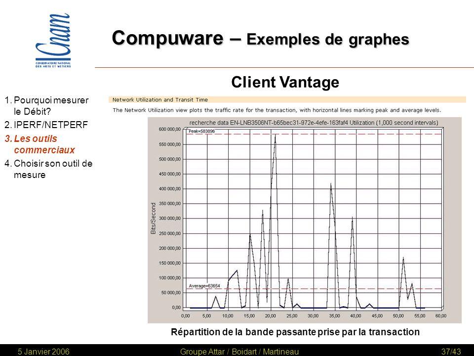 Compuware – Exemples de graphes