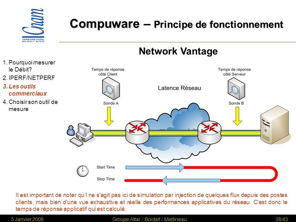 Compuware – Principe de fonctionnement
