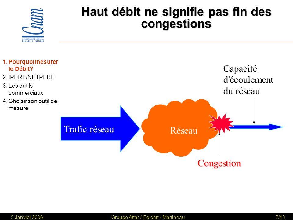 Haut débit ne signifie pas fin des congestions