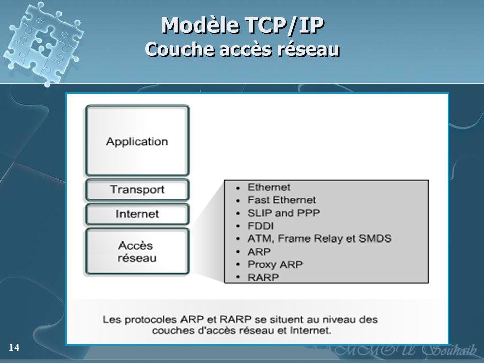 Modèle TCP/IP Couche accès réseau