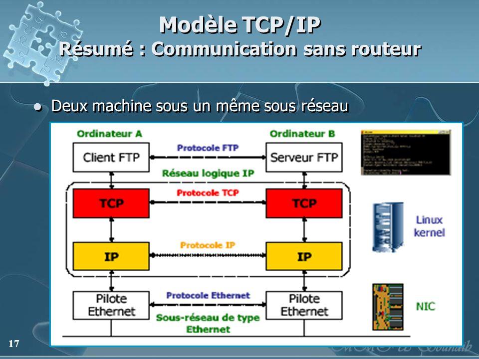 Modèle TCP/IP Résumé : Communication sans routeur