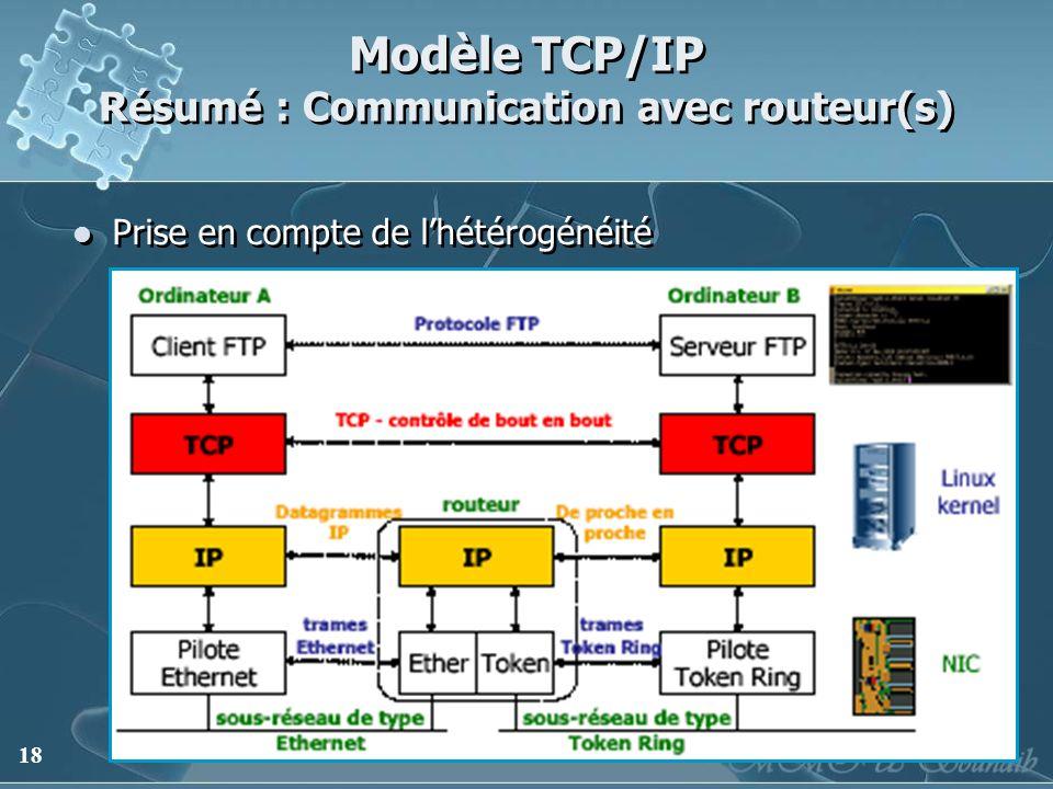 Modèle TCP/IP Résumé : Communication avec routeur(s)