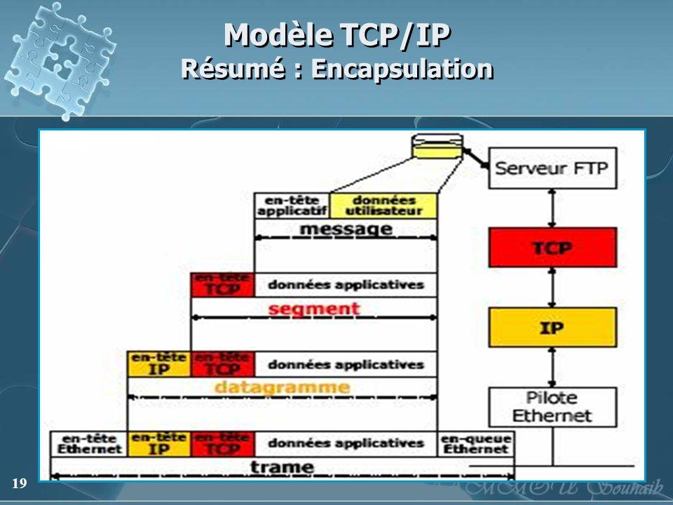 Modèle TCP/IP Résumé : Encapsulation