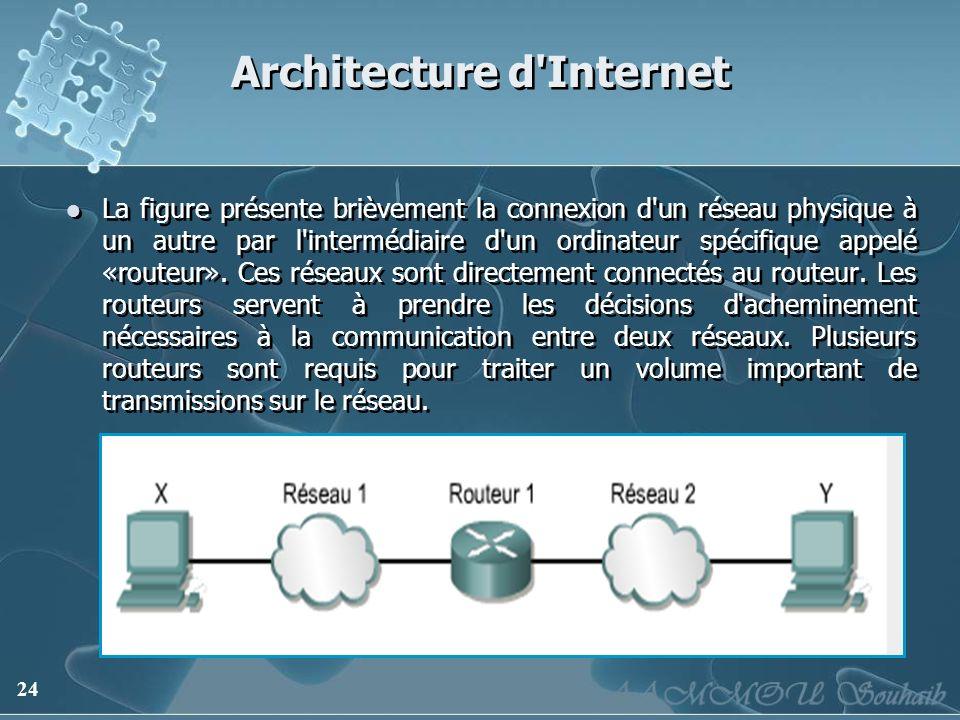 Architecture d Internet