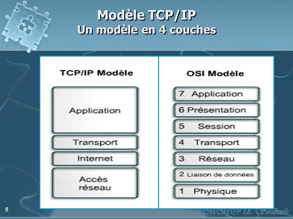 Modèle TCP/IP Un modèle en 4 couches