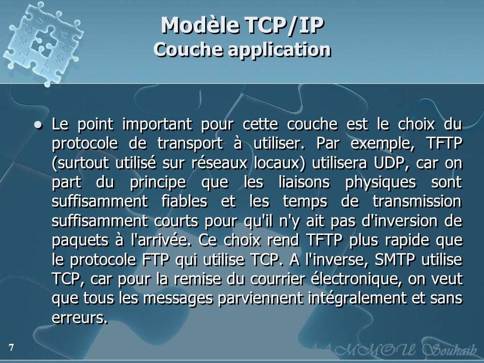 Modèle TCP/IP Couche application