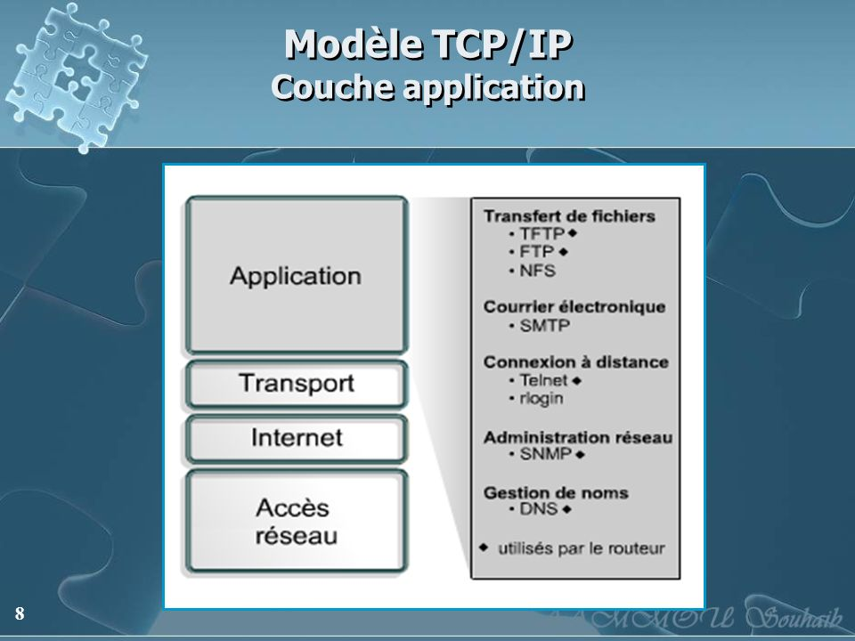 Modèle TCP/IP Couche application