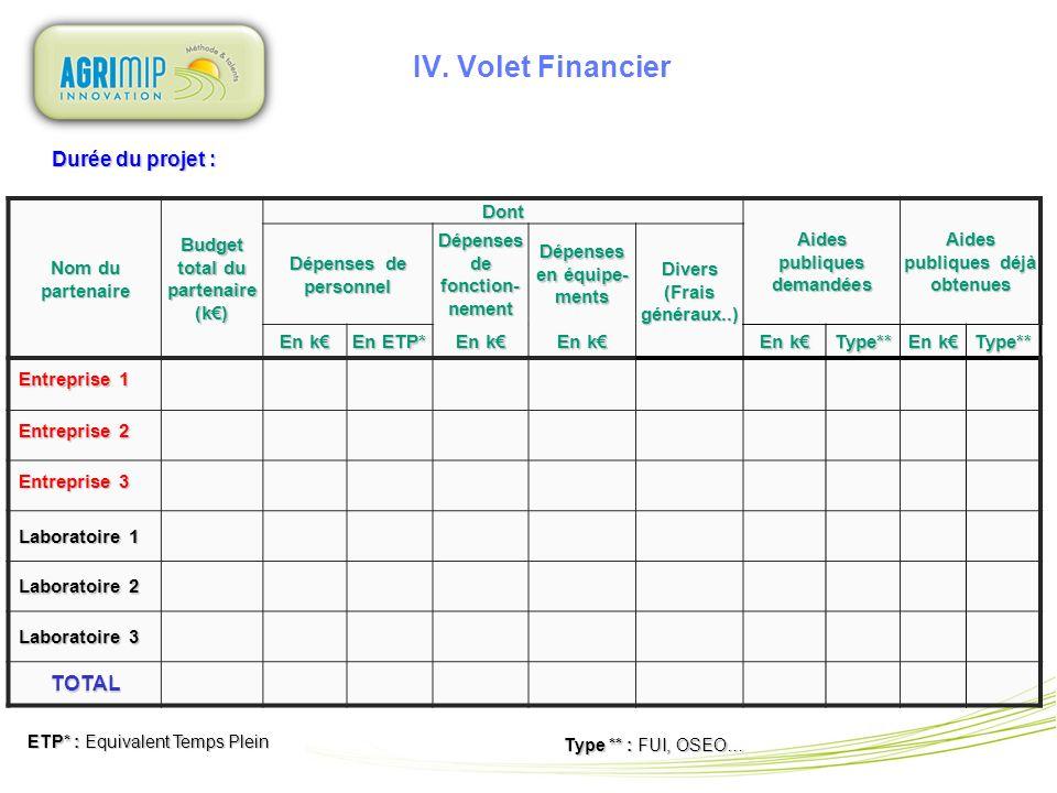 IV. Volet Financier Durée du projet : TOTAL Nom du partenaire