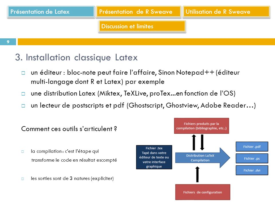3. Installation classique Latex