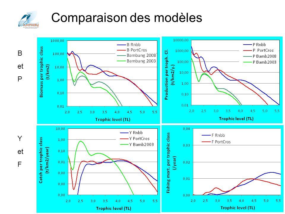 Comparaison des modèles