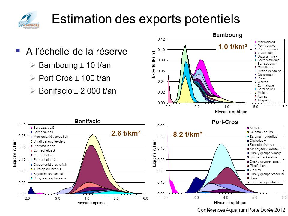 Estimation des exports potentiels