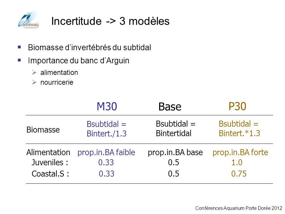 Incertitude -> 3 modèles