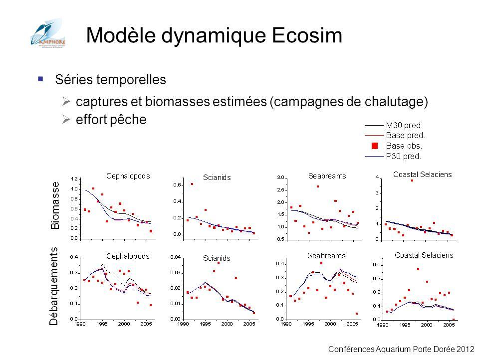 Modèle dynamique Ecosim