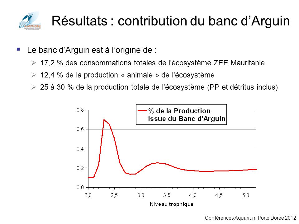 Résultats : contribution du banc d'Arguin