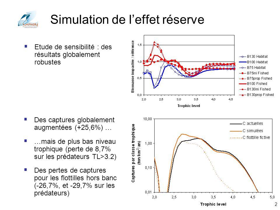 Simulation de l'effet réserve