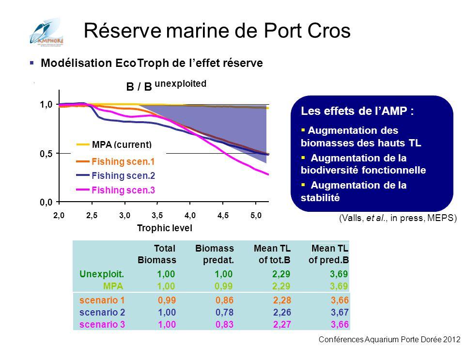 Réserve marine de Port Cros