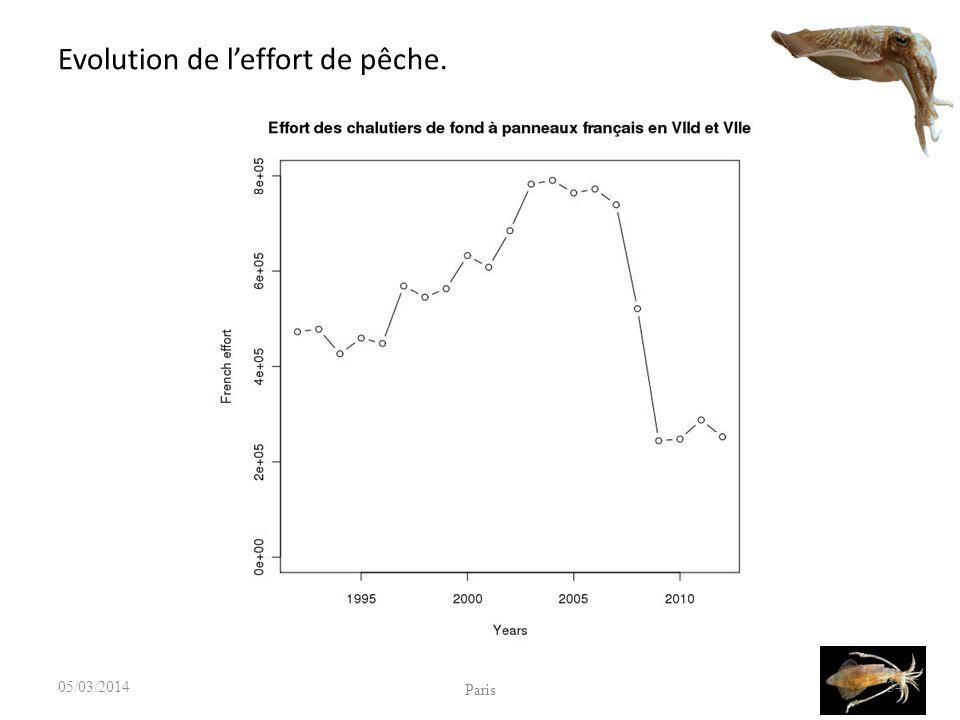 Evolution de l'effort de pêche.