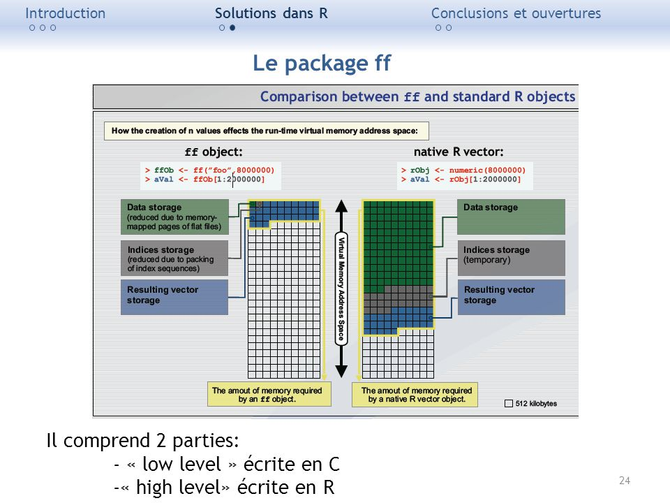 Le package ff Il comprend 2 parties: - « low level » écrite en C