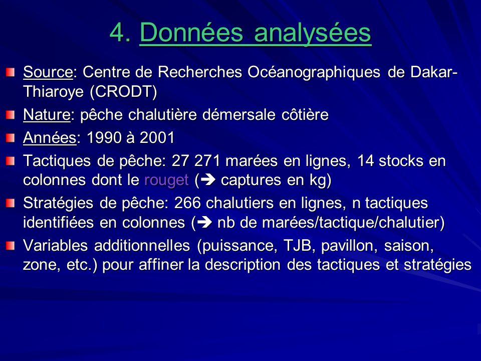 4. Données analysées Source: Centre de Recherches Océanographiques de Dakar-Thiaroye (CRODT) Nature: pêche chalutière démersale côtière.